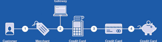 How Credit Card Processing Works – Visual Guide